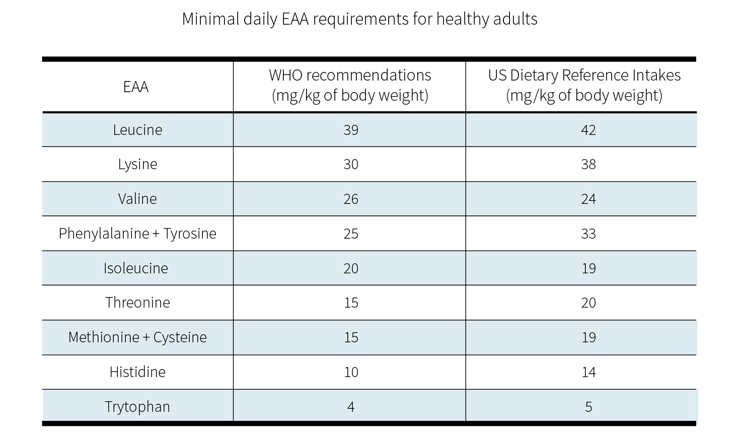 Minimal daily EAA requirements for healthy adults