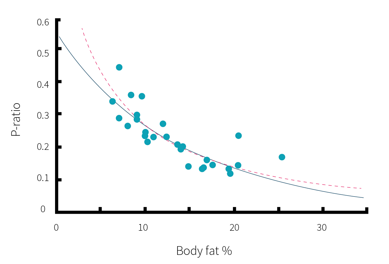 P-ratio vs Body fay % Graph