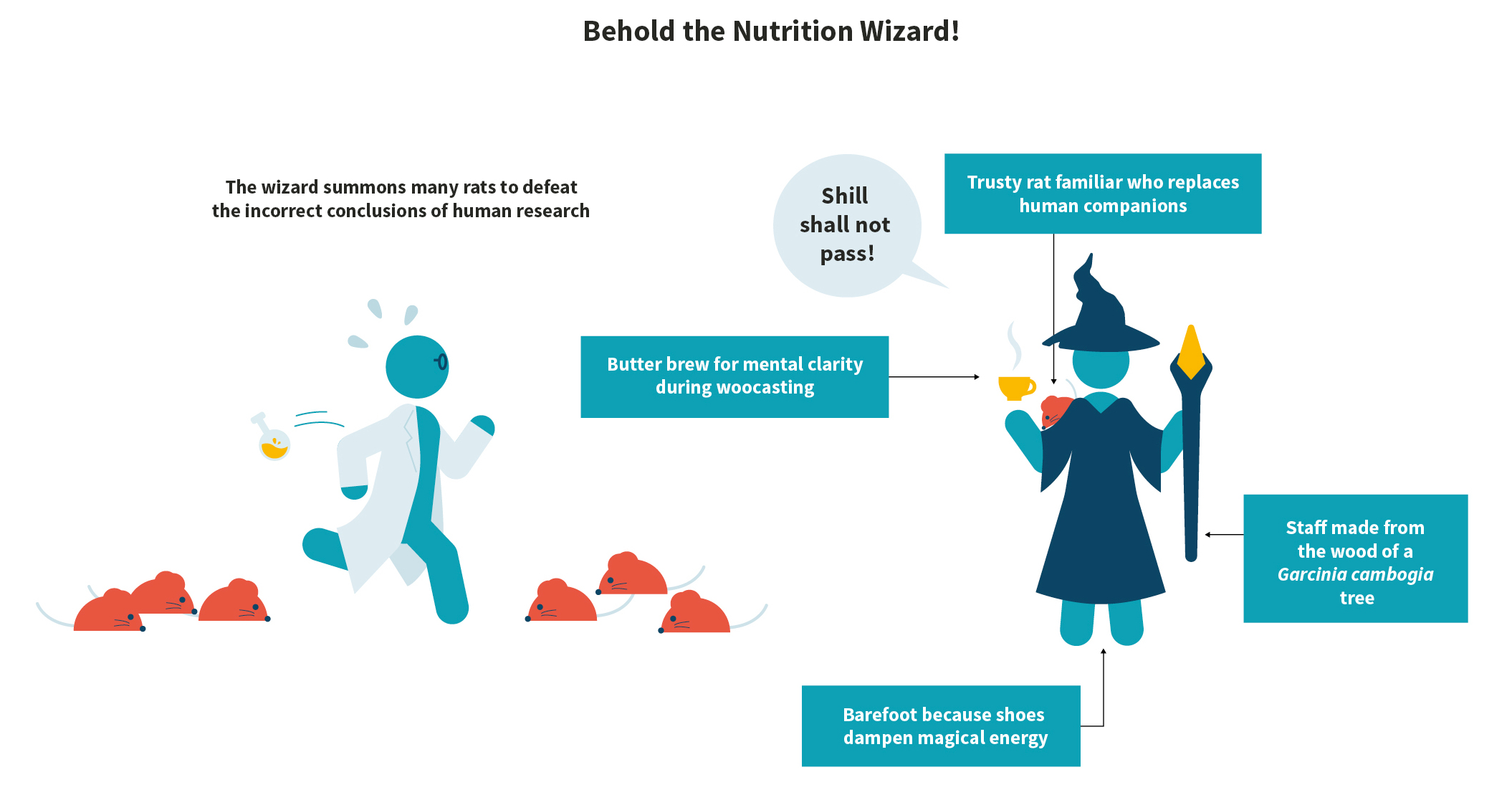 Behold the Nutrition Wizard!