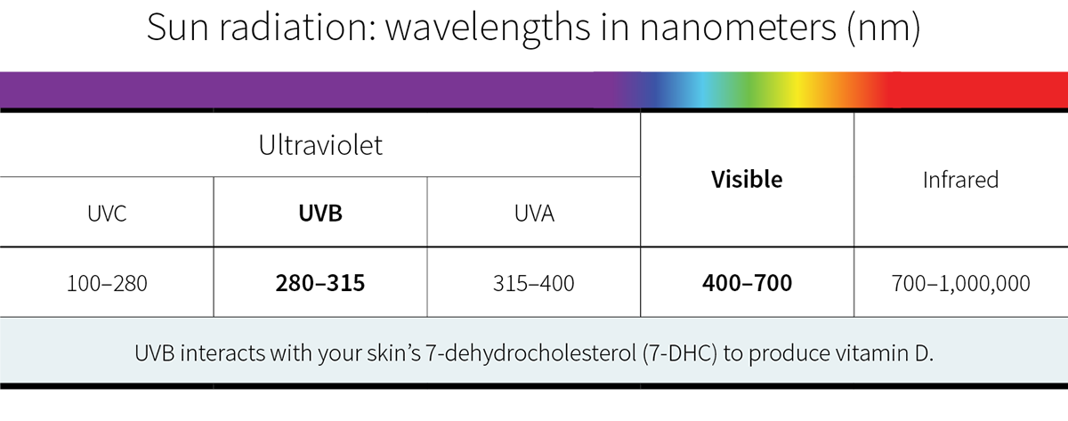 Sun radiation: Wavelengths in nanometers