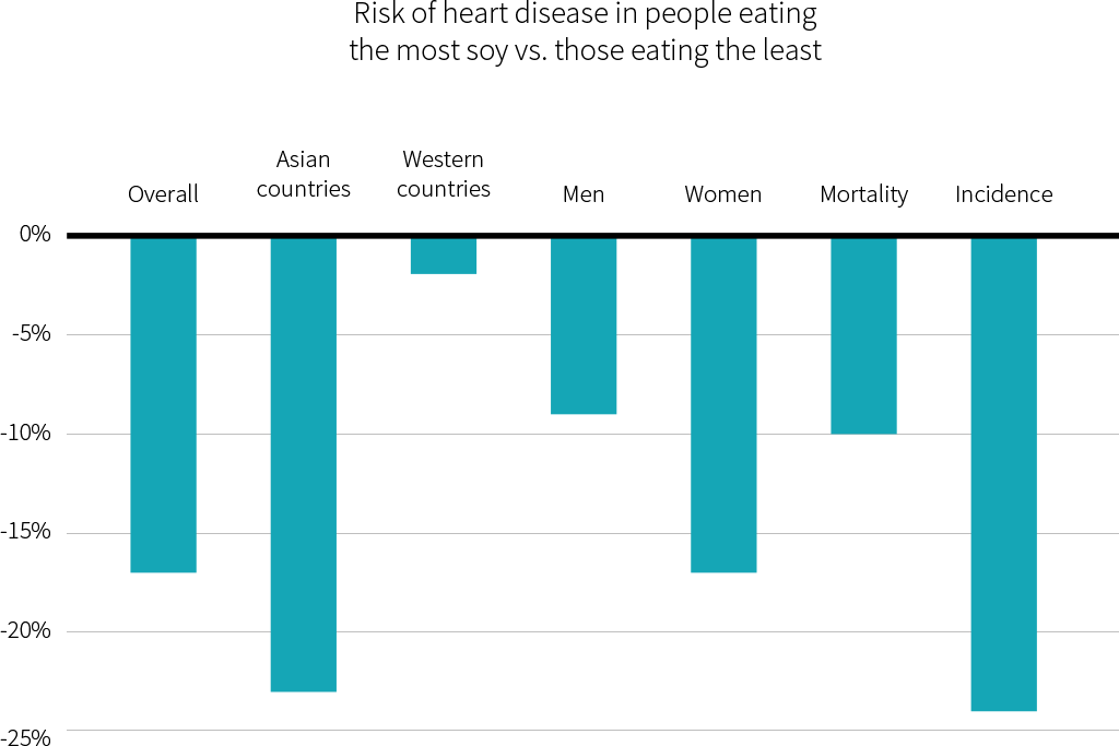 risk of heart disease in people eating the most soy vs those eating the least