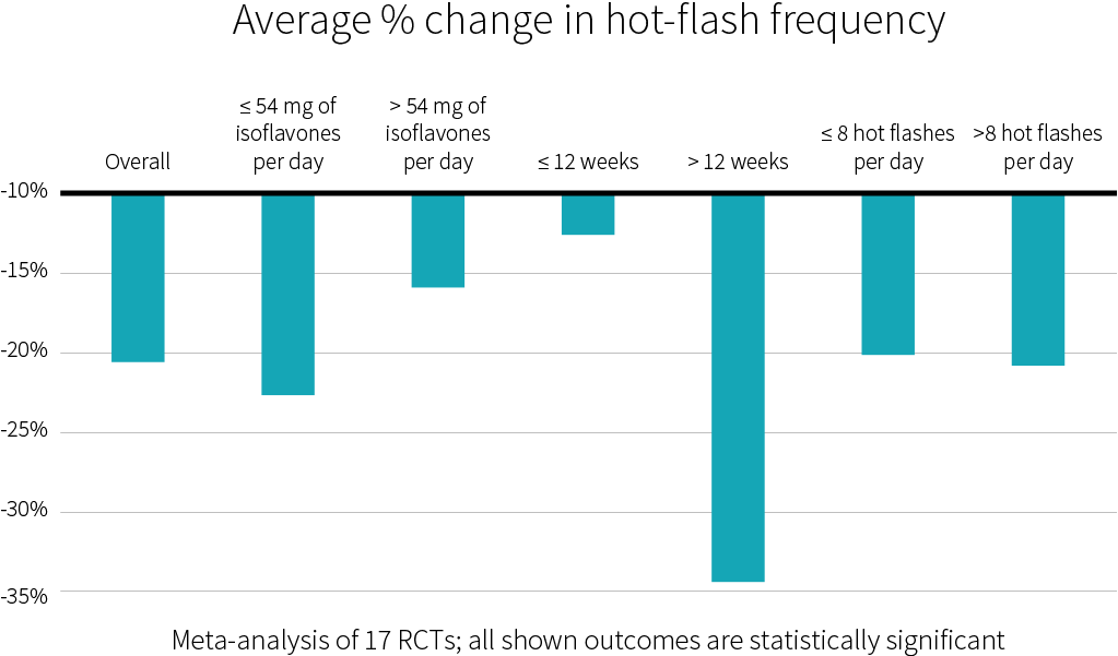 average percent change in hot-flash frequency (soy)