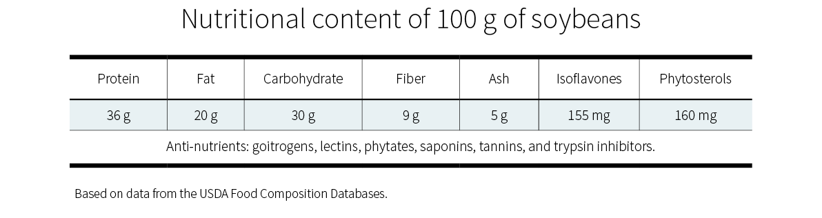 Nutritional content of 100 grams of soybeans