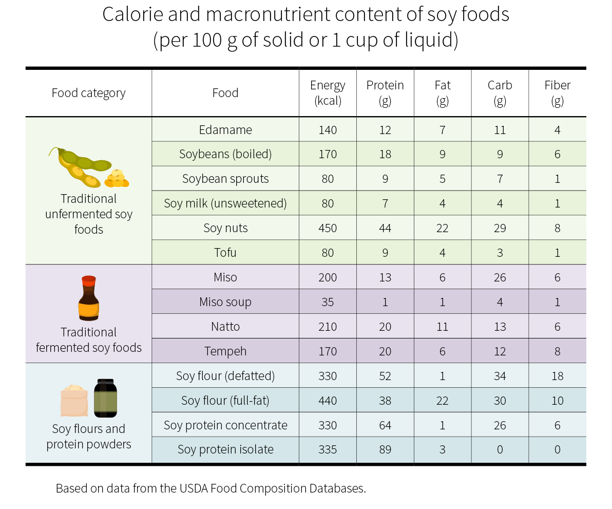 Calorie and macronutrient content of soy foods