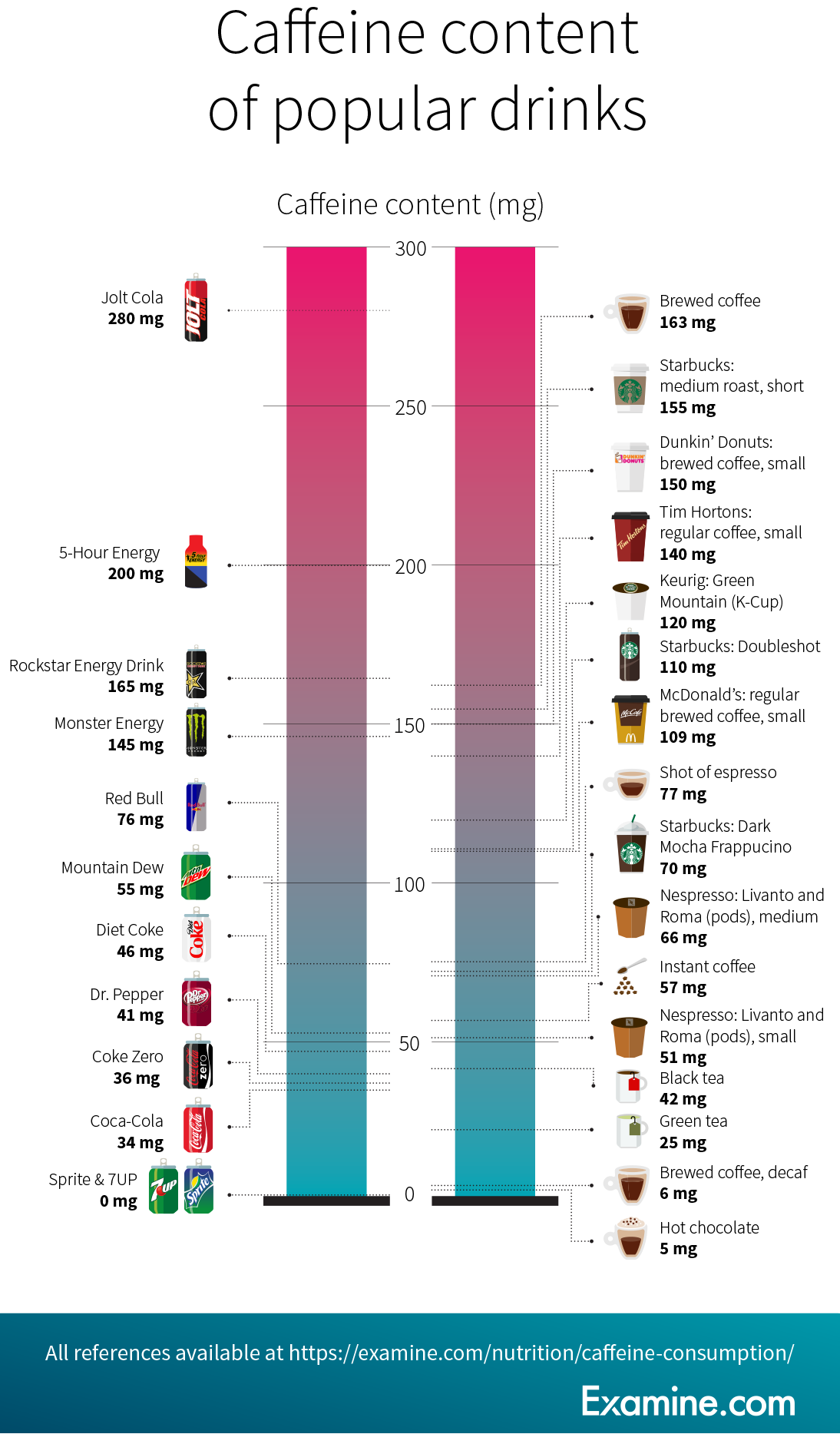 Caffeine content (in mg) for the most popular drinks