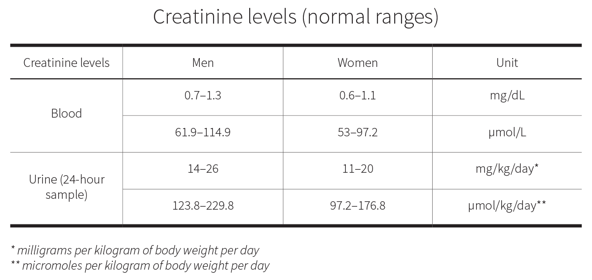 Creatinine levels (normal ranges)