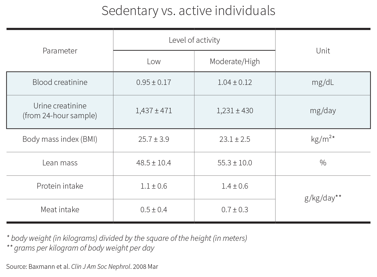 Sedentary vs active individuals