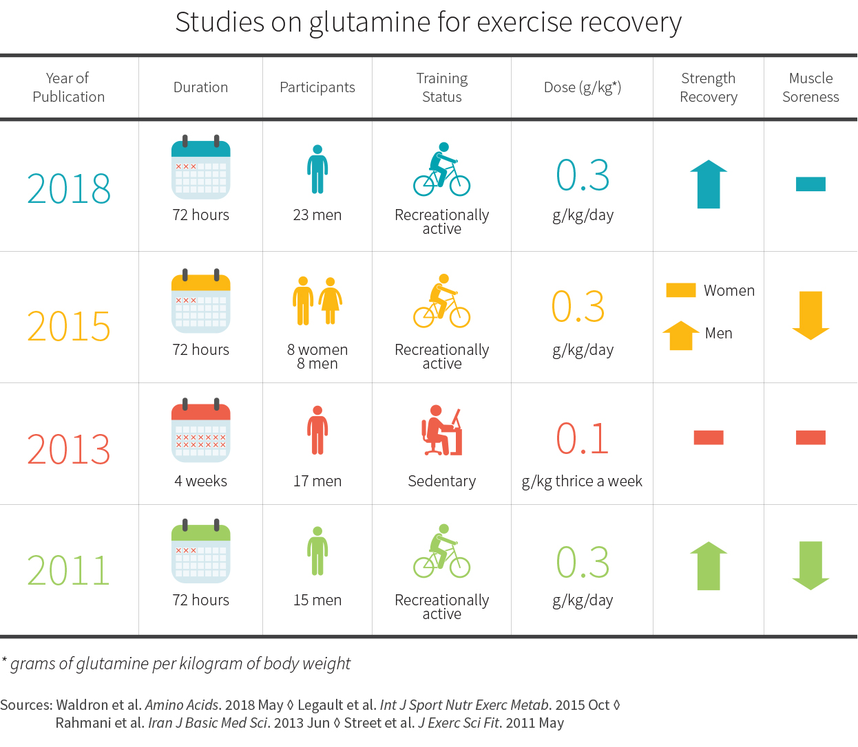 Studies on glutamine for exercise recovery