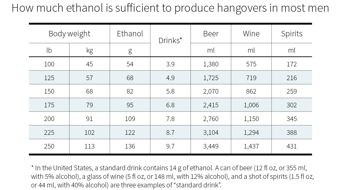 How much you need to drink until you get a hangover - for men