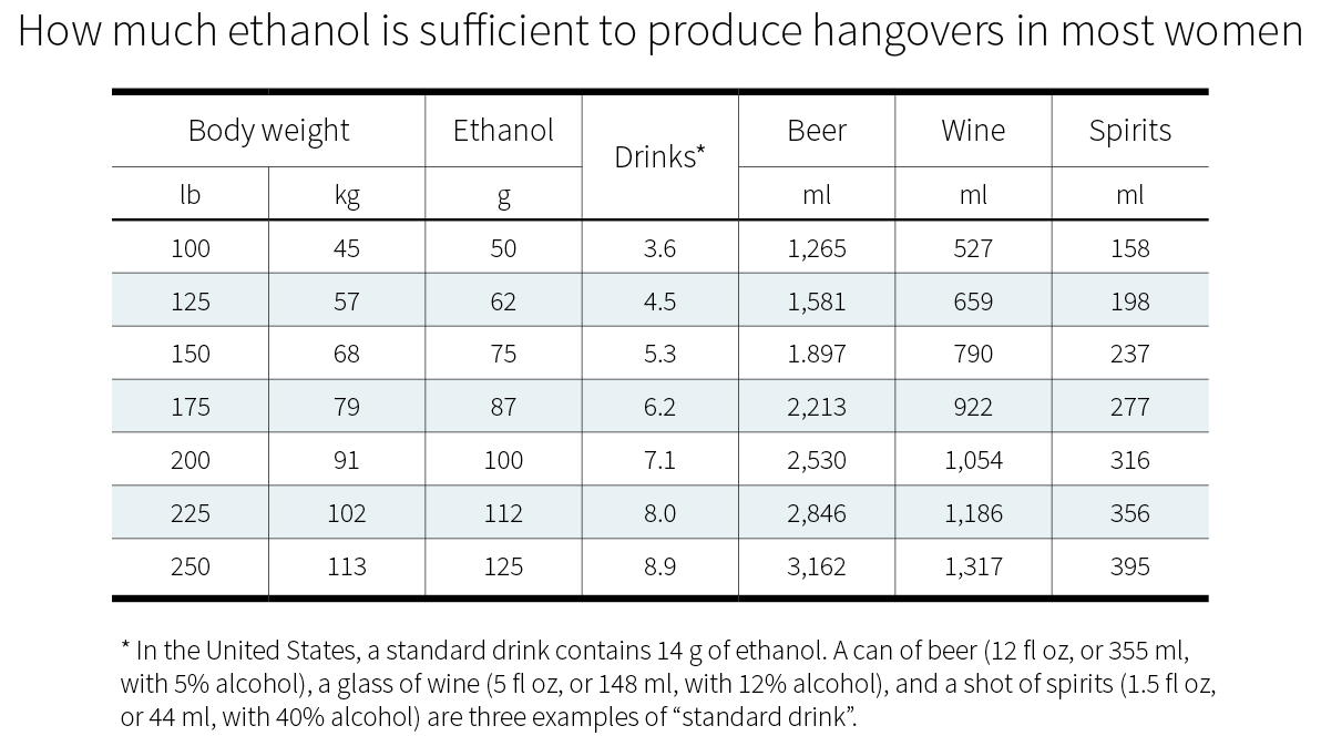 How much you need to drink until you get a hangover - for women