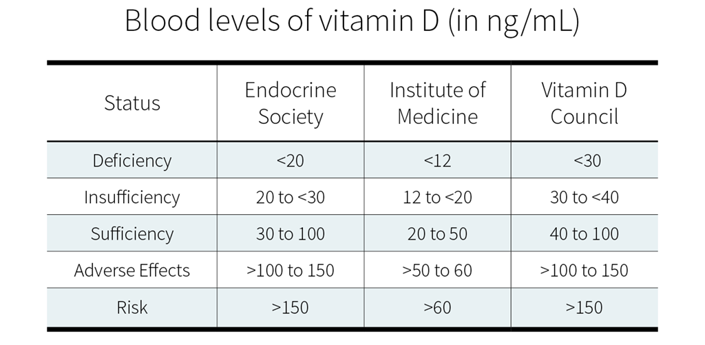 Blood levels of vitamin D