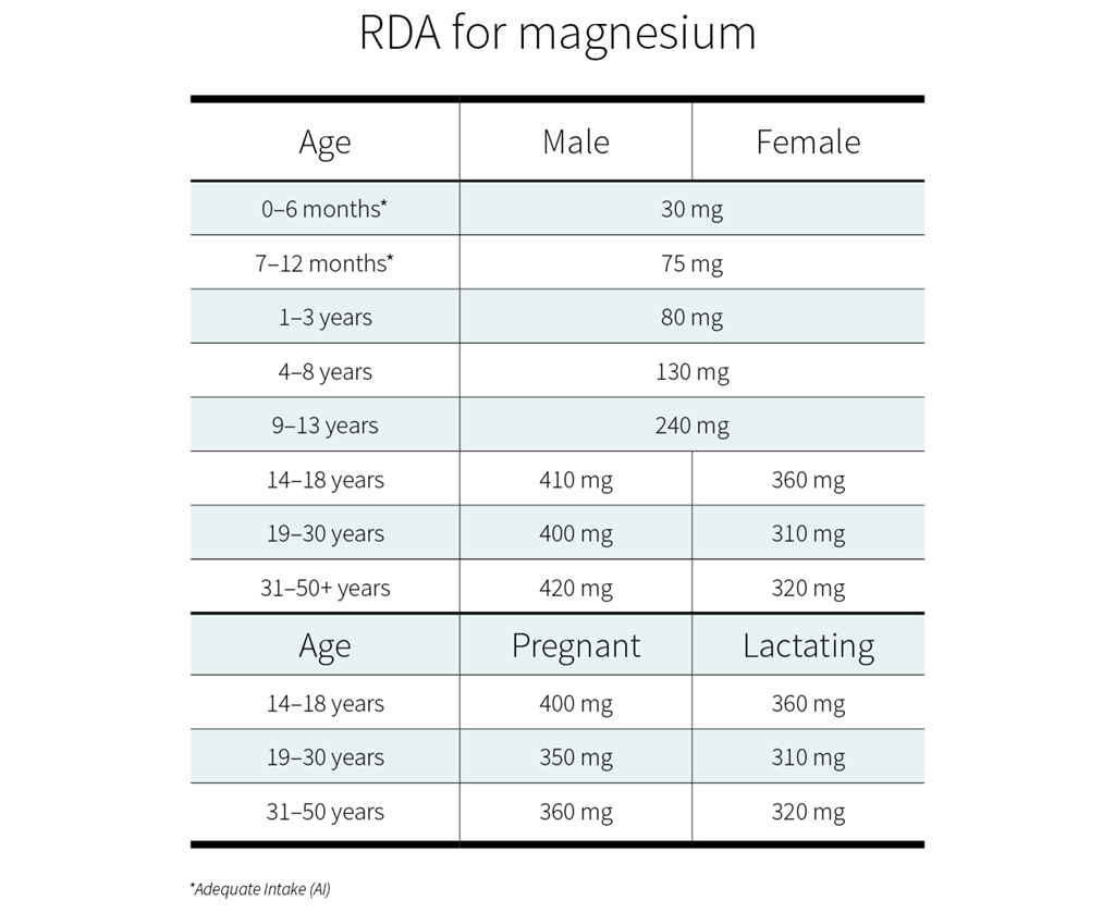 RDA for magnesium