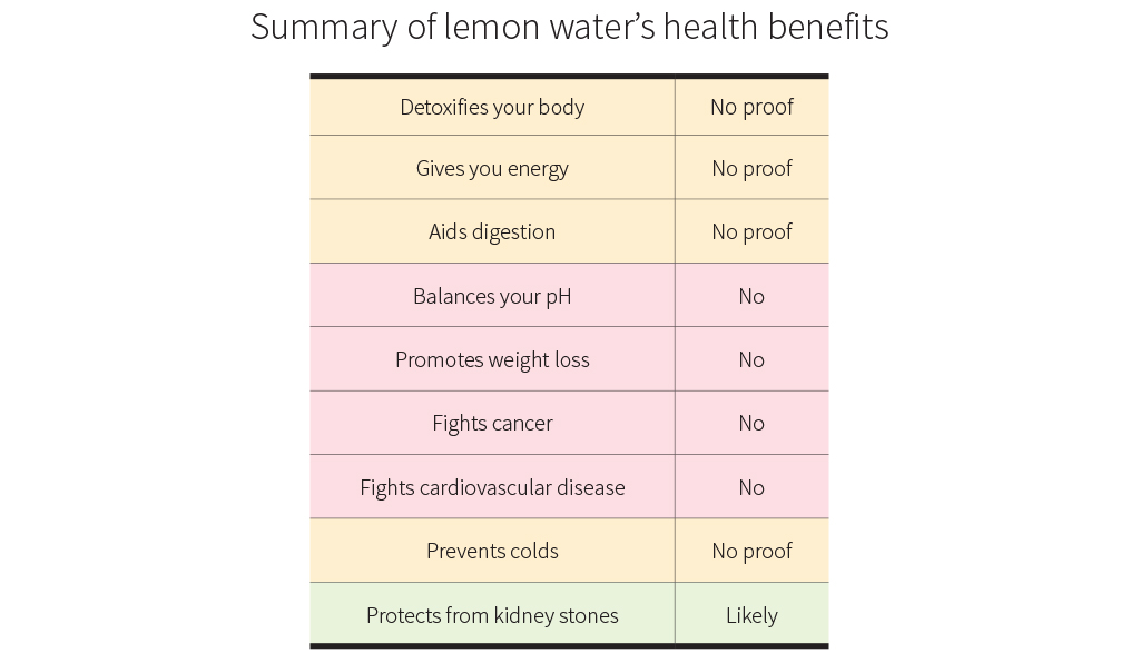 Summary of lemon water's health benefits