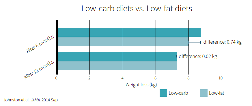 Low-carb diets vs Low-fat diets