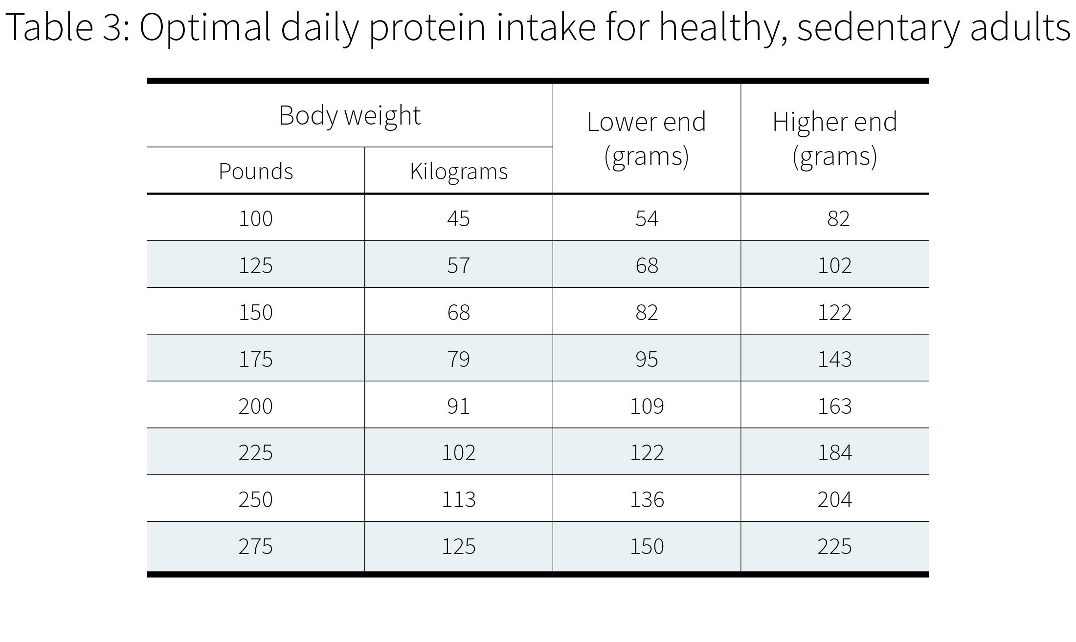 How much protein do i need per day examine changes in body composition from overfeeding on protein nvjuhfo Images