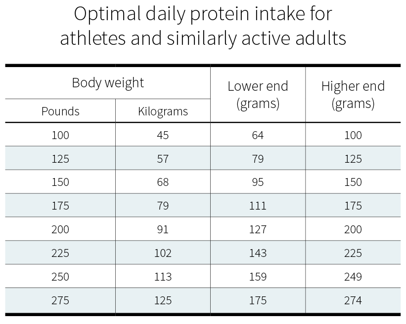 Optimal daily protein intake for athletic and active adults