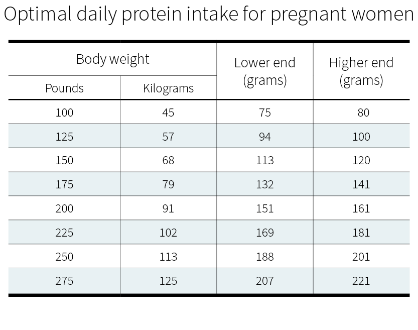 Optimal daily protein intake for pregnant women