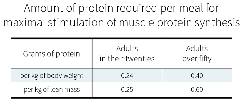 Amount of protein required per meal for maximal muscle protein synthesis (MPS)