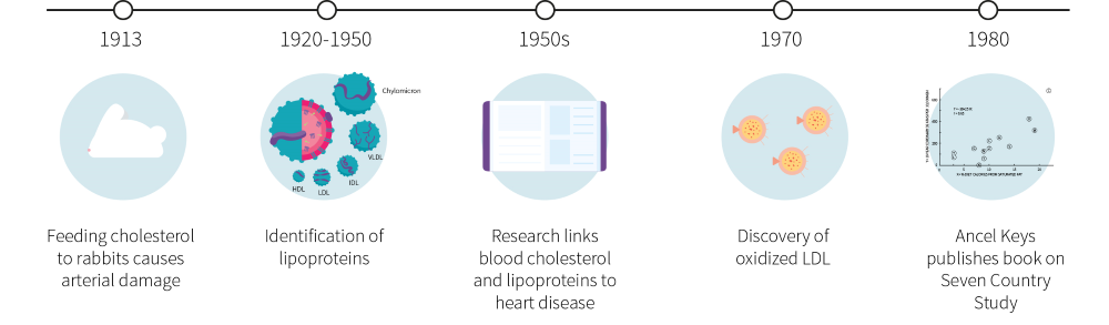 A brief history of the diet-heart hypothesis