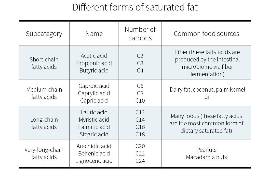 Different forms of saturated fats