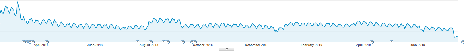 Examine.com's SEO traffic is way down.