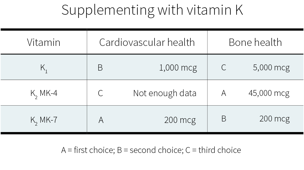 Recommended dosages for vitamin K