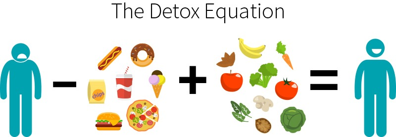 The Detox Equation